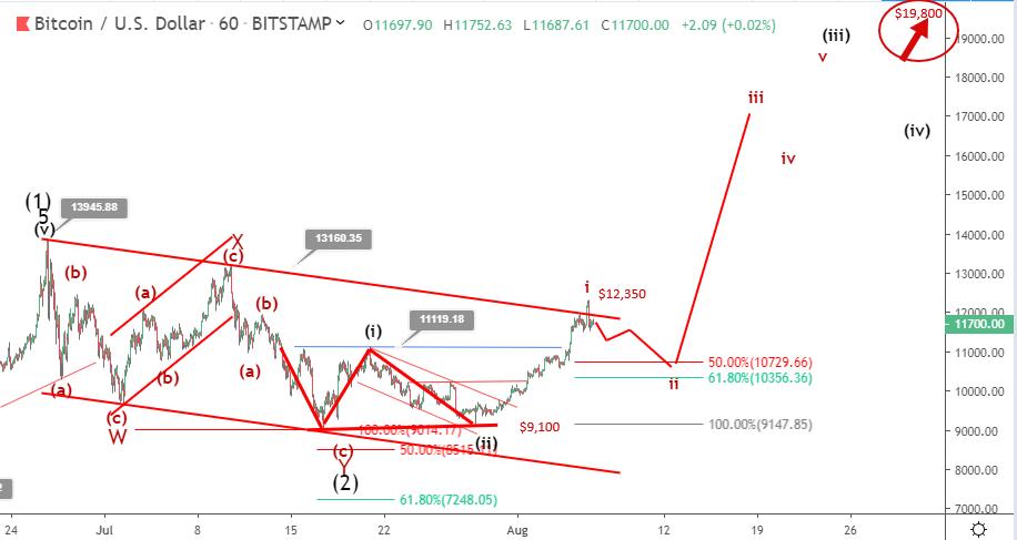 Bitcoin price prediction: price advances to $12,000