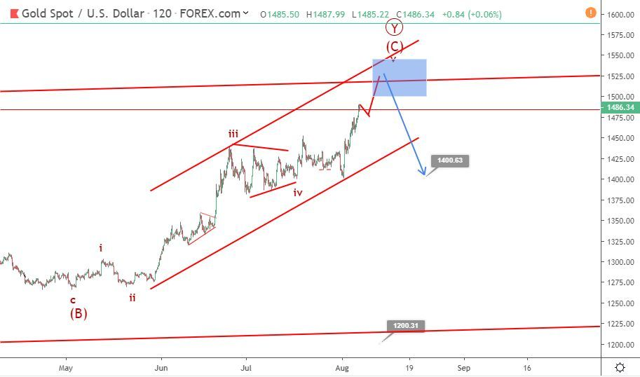 Gold Elliott wave analysis: price soars on the wings of trade tension