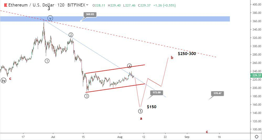 Ethereum price prediction: short term forecast to $150