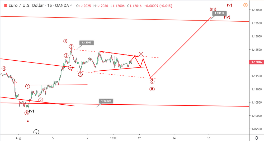 EURUSD Elliott wave analysis: two technical scenarios ahead of breakout