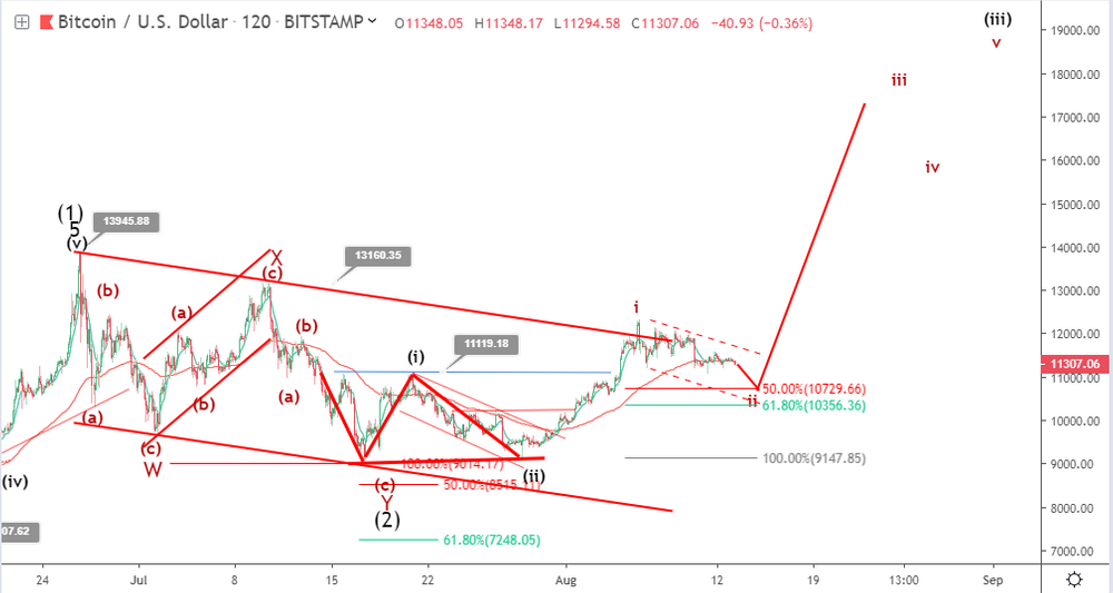 Bitcoin price prediction: will BTC be supported above $11,000?