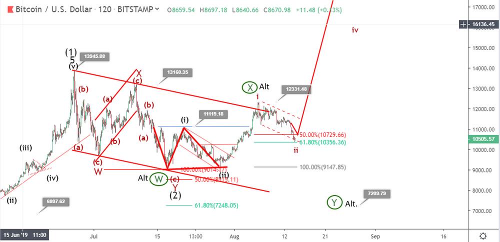 Bitcoin price prediction: BTC slumps toward $10,000