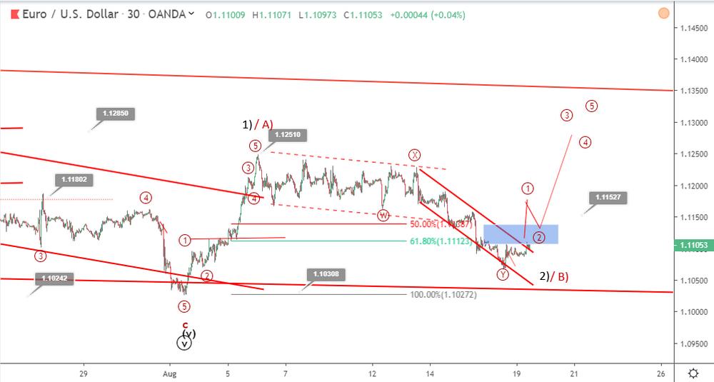 EURUSD Elliott wave analysis: price returns to 1.11