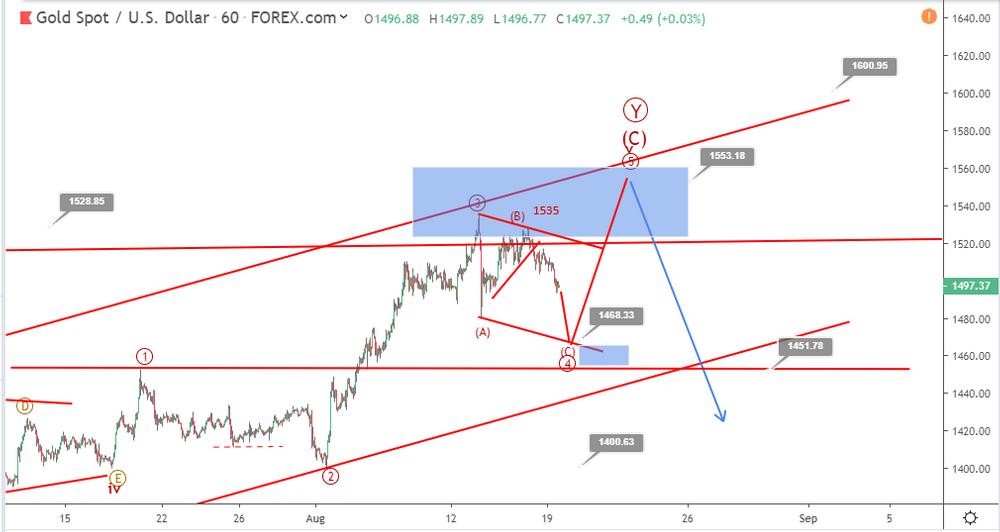 Gold Elliott wave analysis: price retreats below 1500