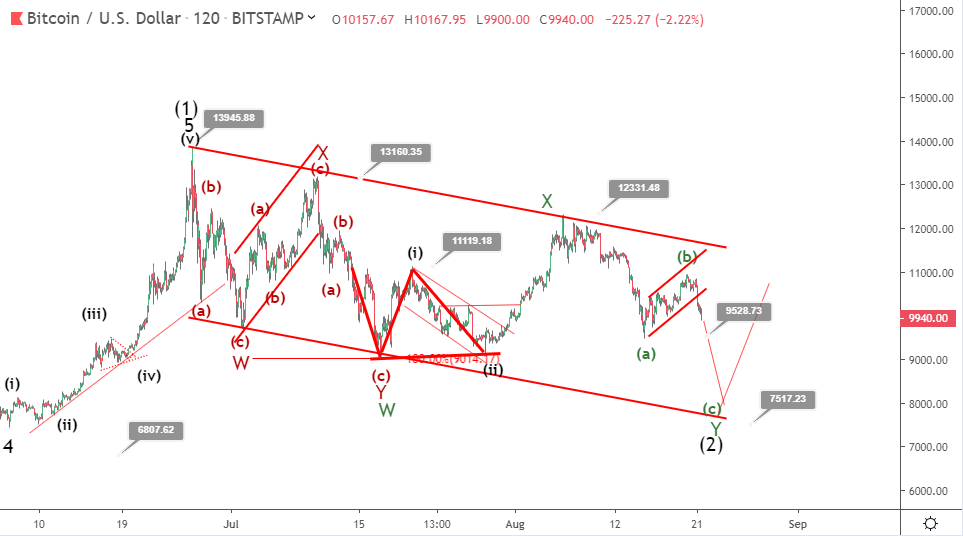 Bitcoin price prediction: BTC loses $900 to return downside