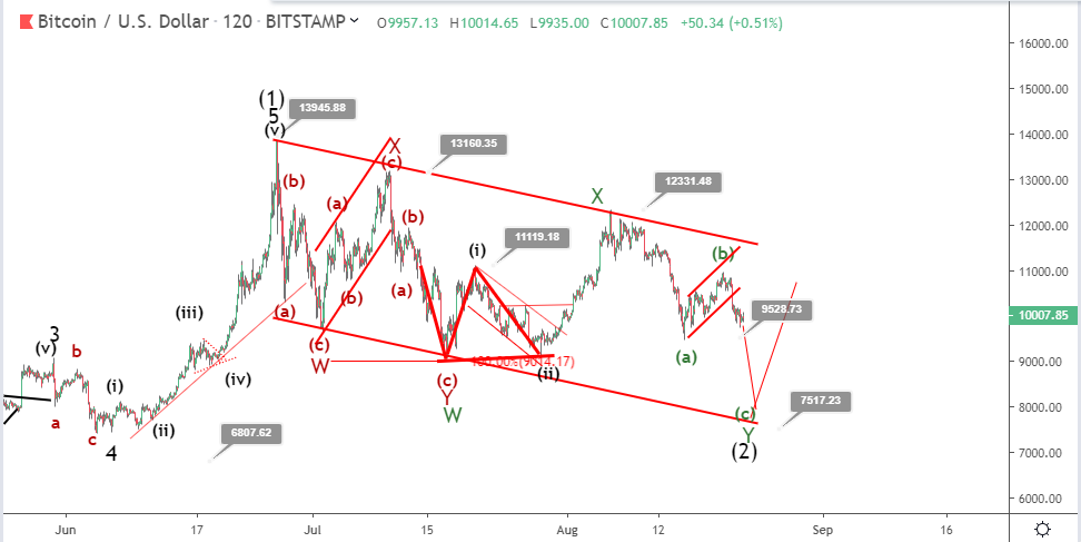 Bitcoin price prediction: why BTC could lose market dominance to Alts