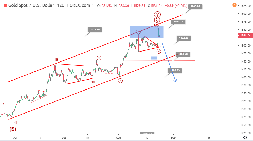Gold Elliott wave analysis: price drops from 1550