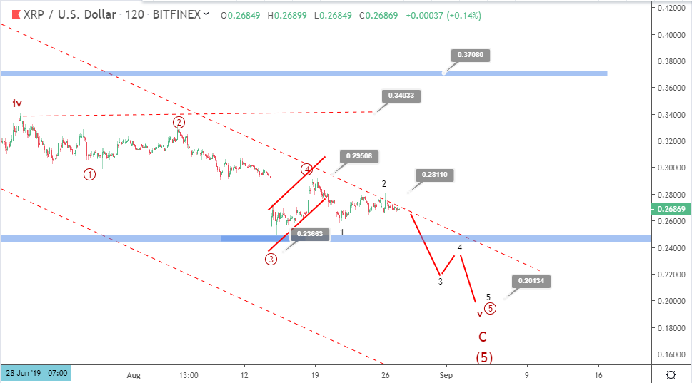 Ripple price prediction: XRP goes range-bound amid deeper sell-off