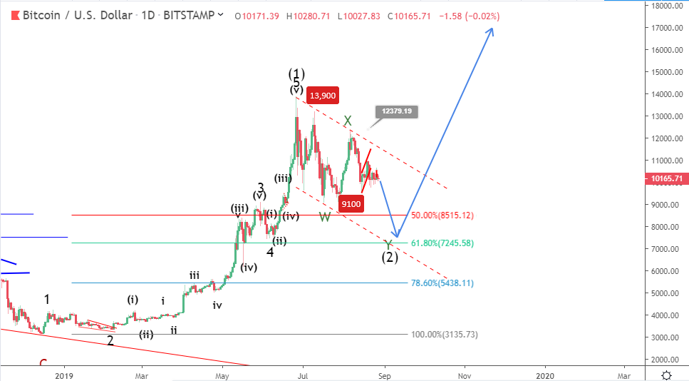 Bitcoin price prediction: BTC could break below $10,000 to new lows