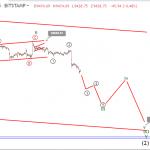 Bitcoin price prediction: BTC slumps below $9,500