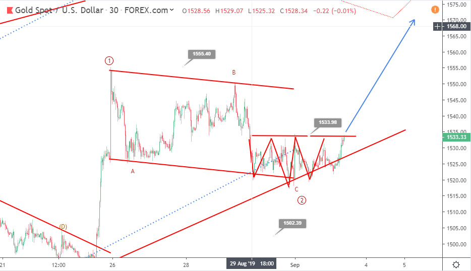 Gold Elliott wave analysis: bullish patterns support further rally