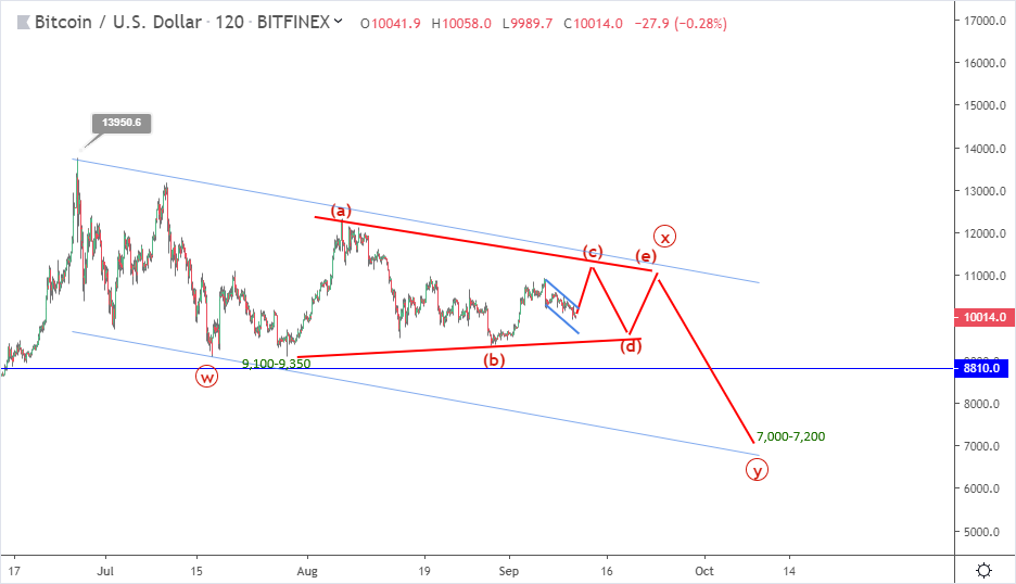 Bitcoin price prediction: BTC remains rangebound, drops to $10,000