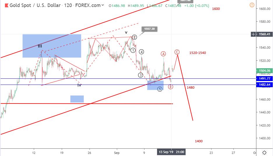 Gold Elliott wave analysis: price surpasses 1500 ahead of volatile week