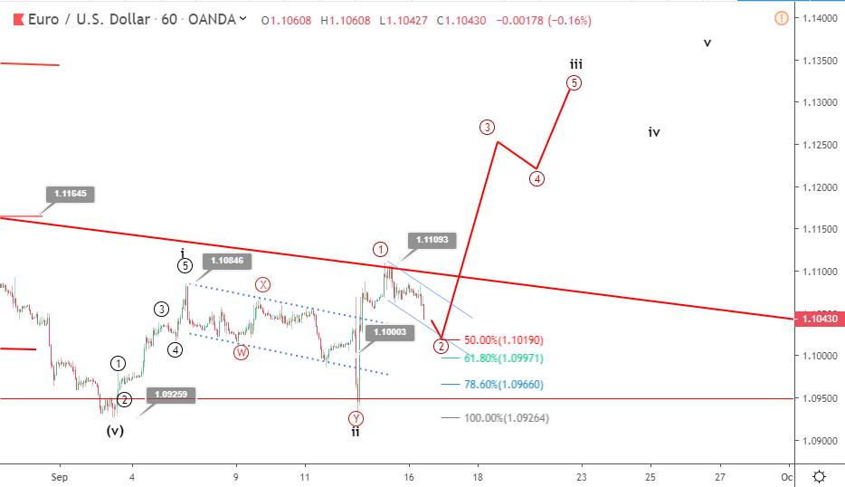 EURUSD Elliott wave analysis: price retreats from 1.11 ahead of FOMC