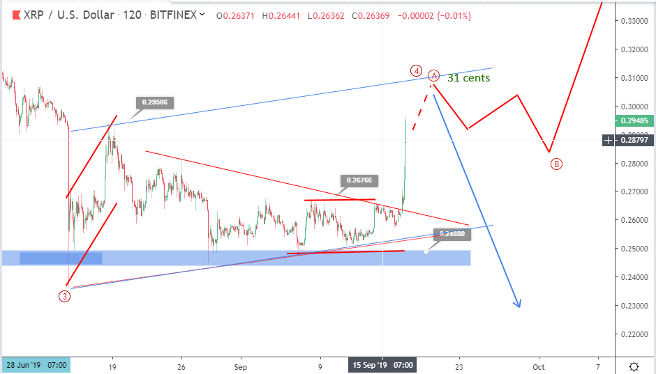 Ripple price prediction: XRP gains 12% after breaking upside