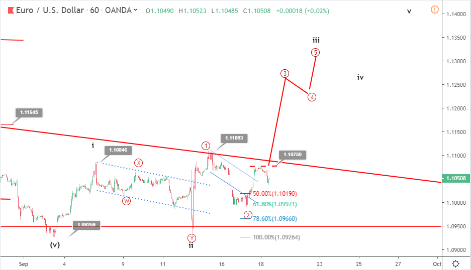 EURUSD Elliott wave analysis: price rallies to 1.105 ahead of FOMC