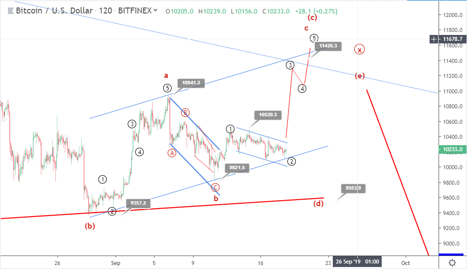 Bitcoin price prediction: will BTC join Altcoin rallies?