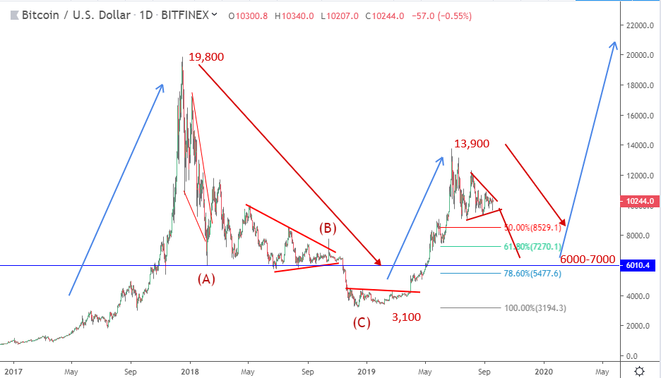 Bitcoin price prediction: BTC is a swing away from breaking out