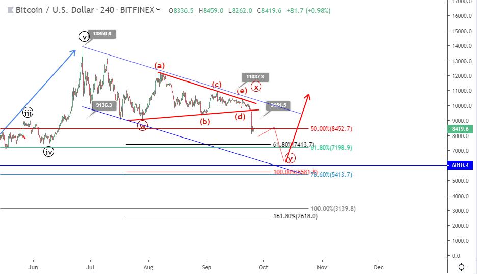 Bitcoin price prediction: how deep will the bearish correction go?
