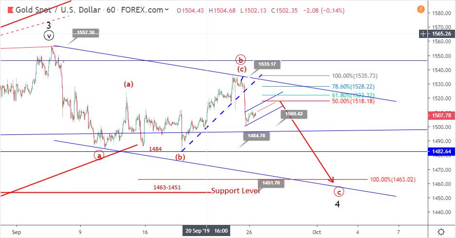 Gold Elliott wave analysis: price slumps to 1500