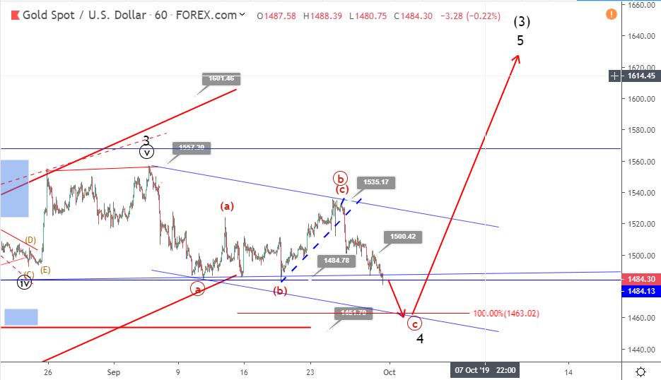 Gold Elliott wave analysis: bearish correction continues toward major support