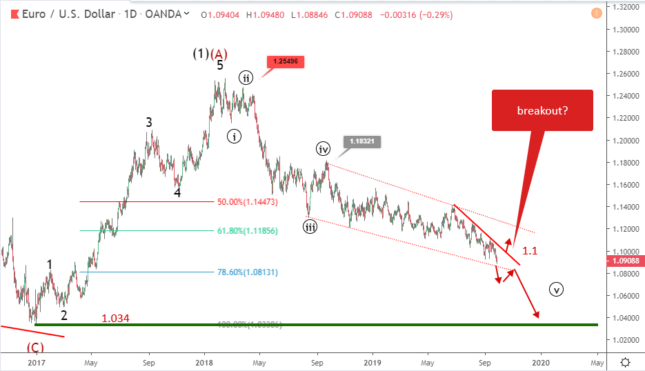 EURUSD Elliott wave analysis: price slumps to 28 months low