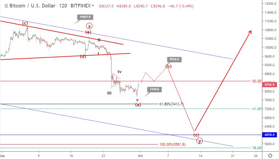 Bitcoin price prediction: BTC bounces above $8,000