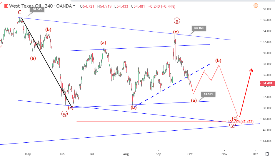 WTI Crude Oil Elliott wave analysis: price continues downside below $55