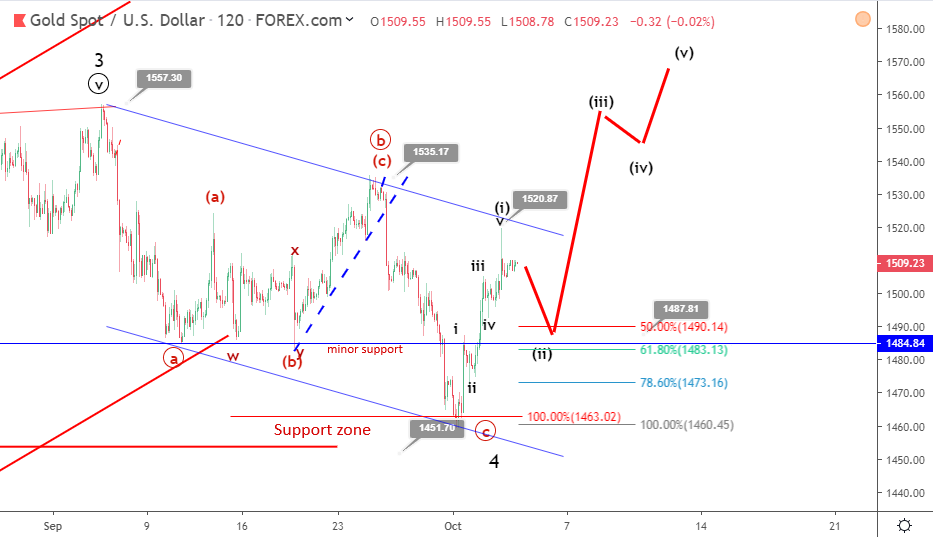 Gold Elliott wave analysis: price remains upbeat ahead of NFP