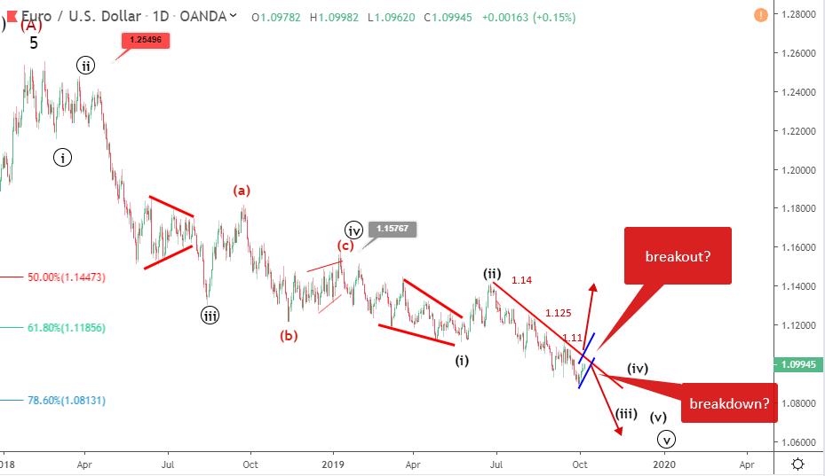 EURUSD Elliott wave analysis: price rises close to 1.1
