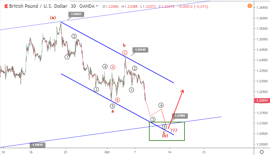 GBPUSD Elliott wave analysis: Brexit pessimism drives Sterling lower