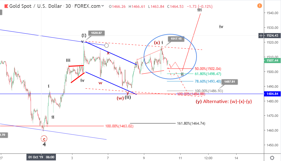 Gold Elliott wave analysis: price retreats after contradicting trade talk headlines