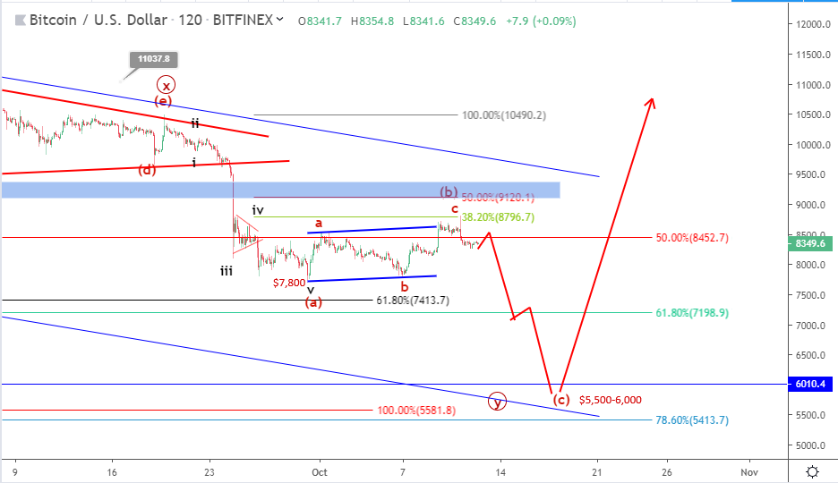 Bitcoin price prediction: BTC resurgence resisted below $8,500