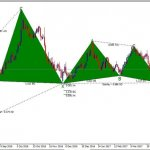 EURGBP Harmonic Analysis: Will we see a break or a bounce?