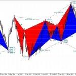USDCAD Harmonic Analysis. Bulls to take charge short-term