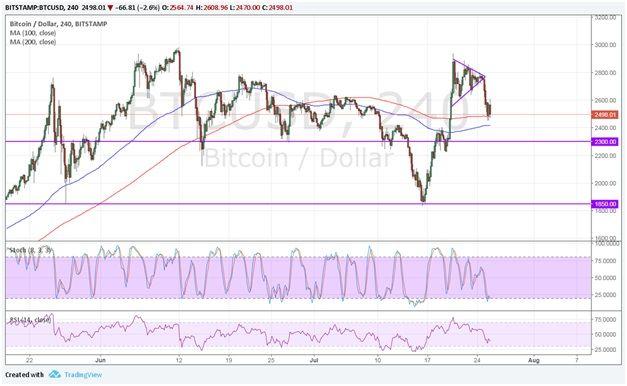 26 July Bitcoin technical analysis