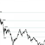 30 May BTCUSD Price Technical Forecast: Will Bitcoin price continue to decline?