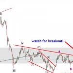 30 July USDJPY Elliott wave analysis