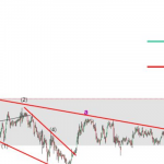 31 July USDJPY Elliott wave analysis