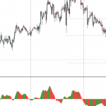 2 August AUDUSD Technical Analysis: AUD slipped lower on a Trade Balance release