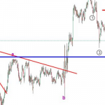 2 August USDJPY Elliott wave analysis