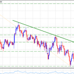 24 August USDJPY Technical Analysis: Pair is supported by rising MACD