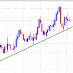 EURGBP is Bullish Above Ascending Trend-Line Support