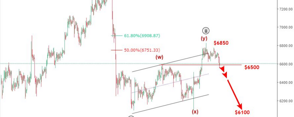 Bitcoin price prediction: Is it time to sell again?