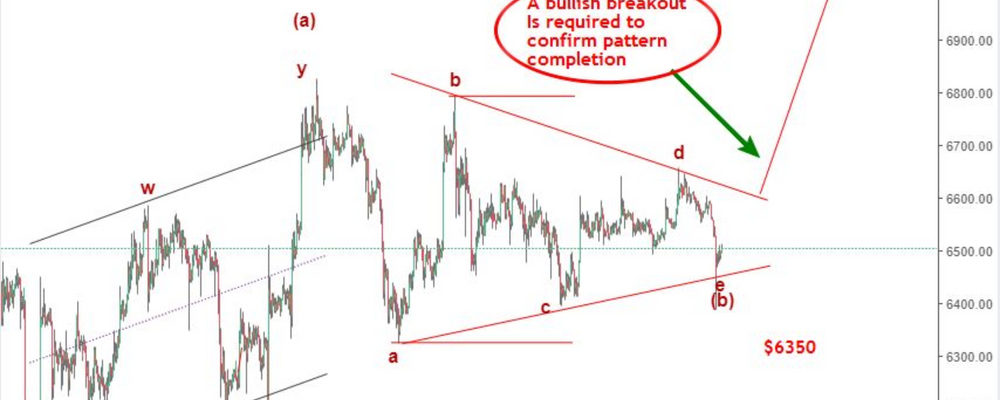 Bitcoin Price Analysis: triangle breakout leading to $7000