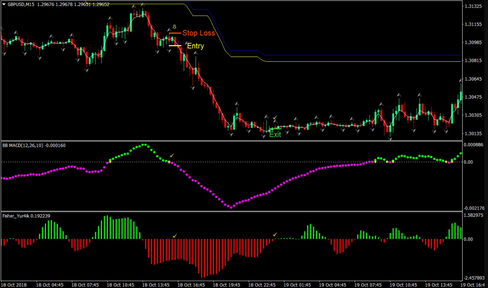 Fratelli MACD Forex Trading Strategy