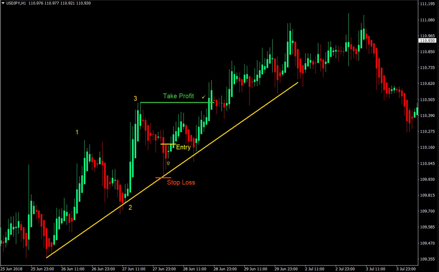 SAR Forex Day Trading Strategy