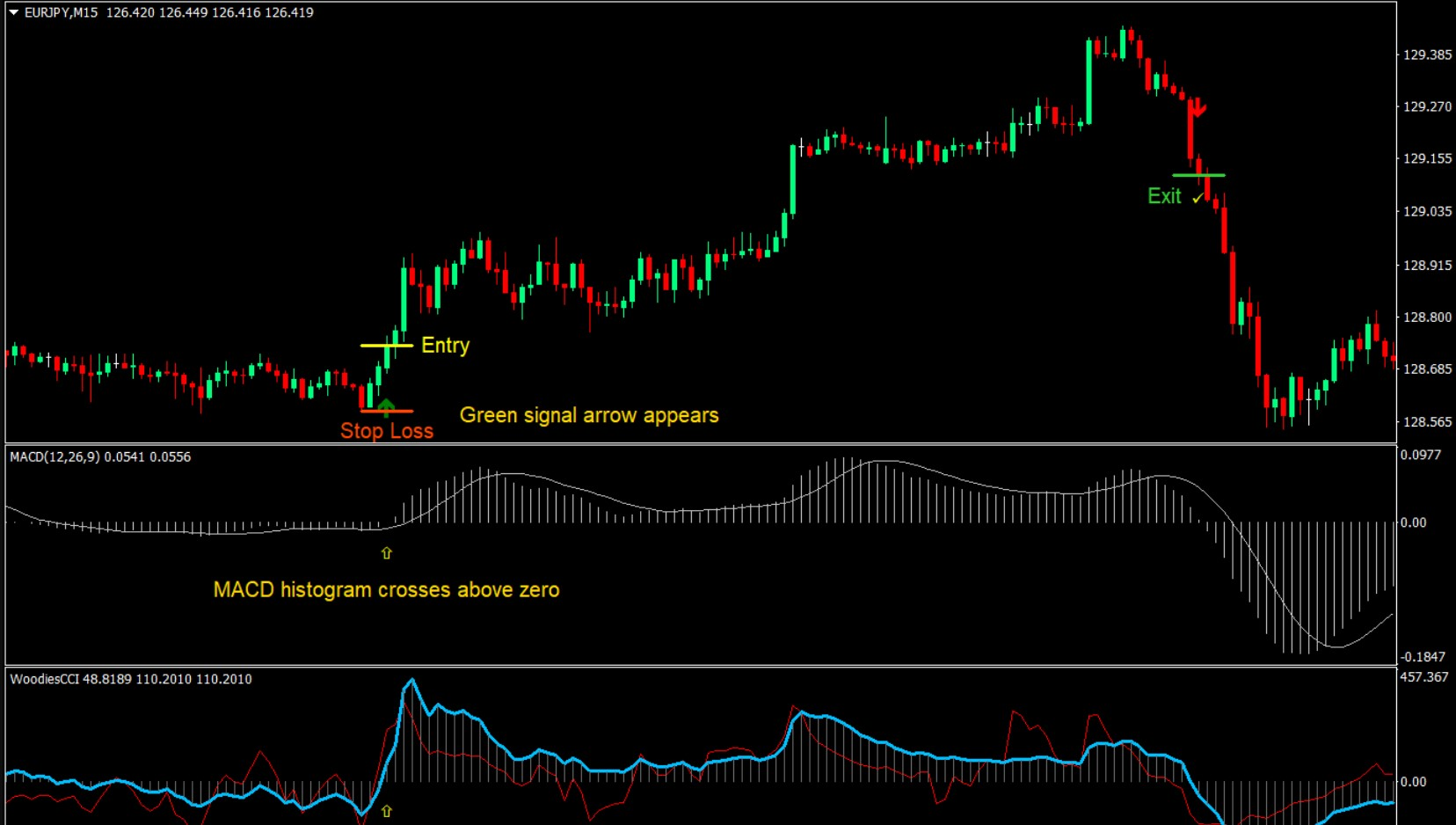 Ema And Woodies Cci Mt4 Forex Trading Strategy Free Download