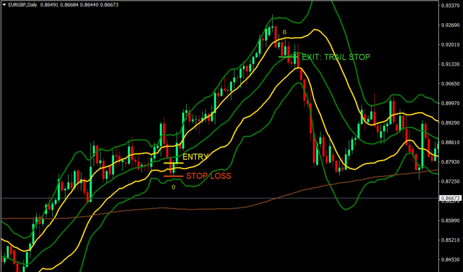 Bounce Bollinger Band MT4 Forex Trading Strategy