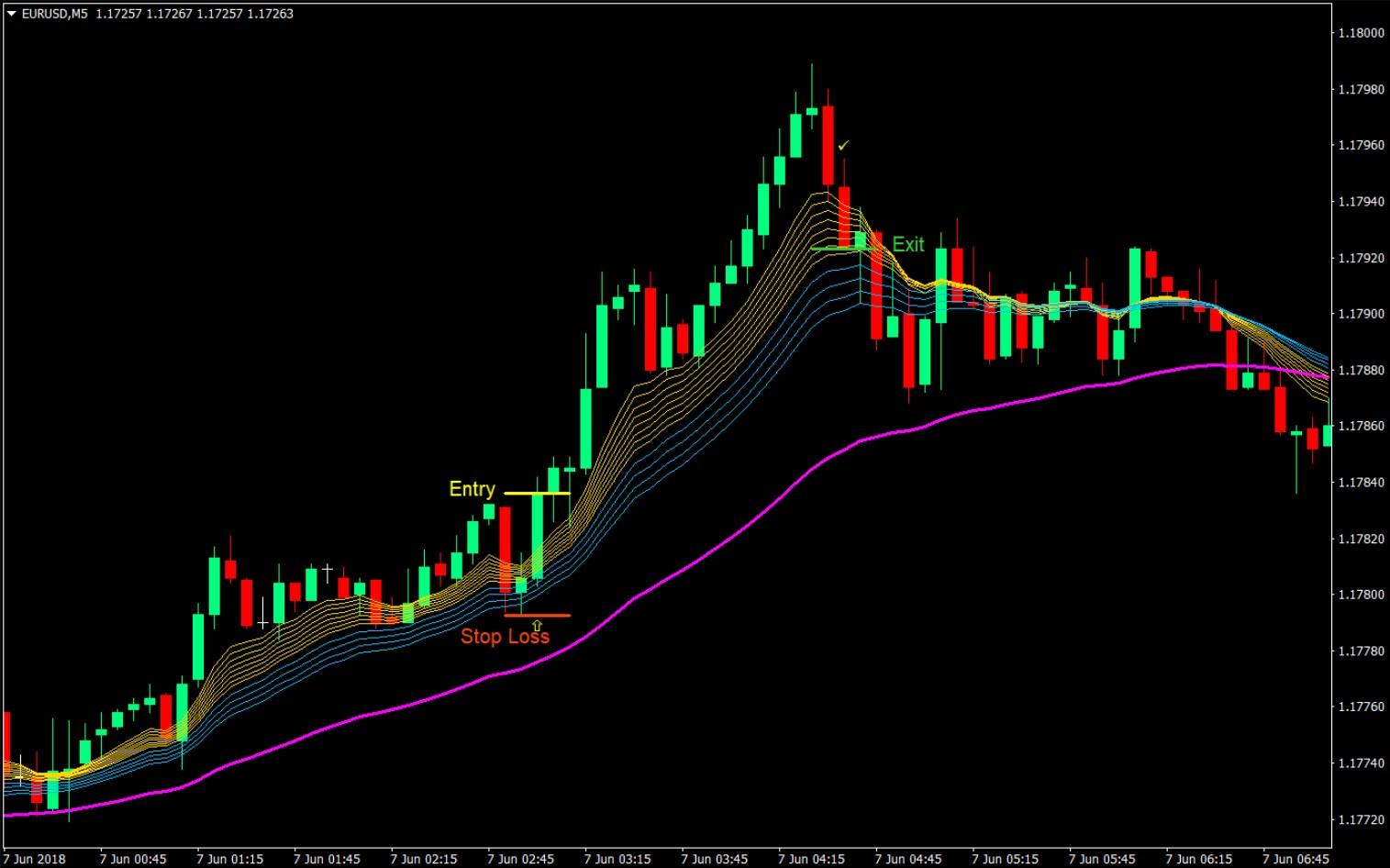 Rainbow EMA MT4 Forex Day Trading Strategy